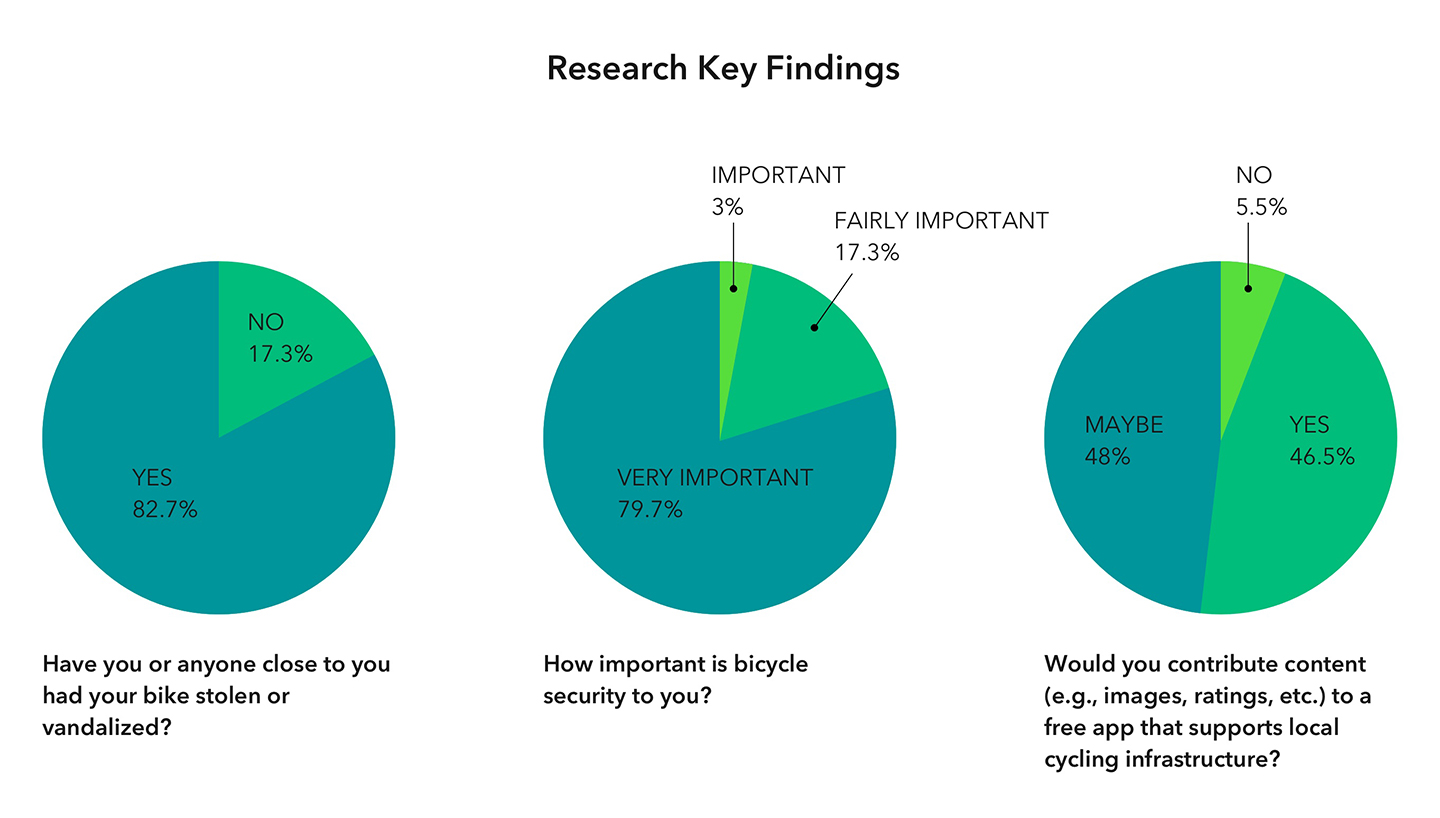 UX research pie graphs