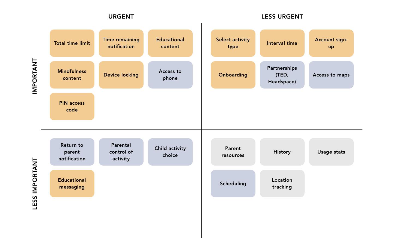 UX research Eisenhower Matrix