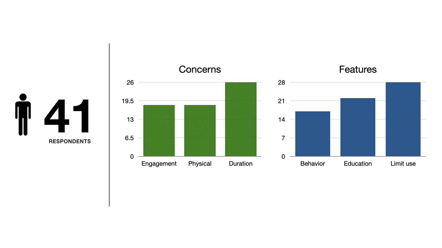 UX research data