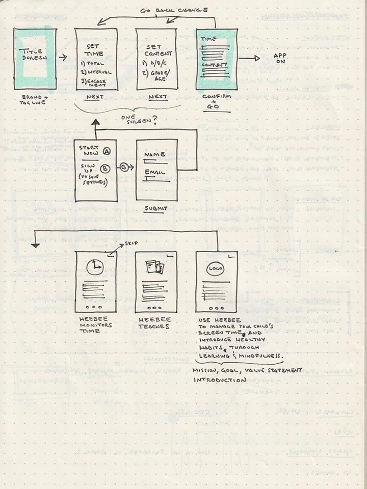 UX flow diagram